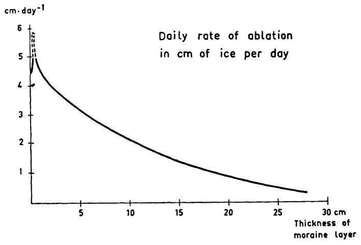 ostrem-curve_Ostrem1959